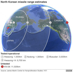 Missiles Ranges
