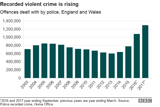 Police Figures Reveal Violent Crimes Are On The Rise
